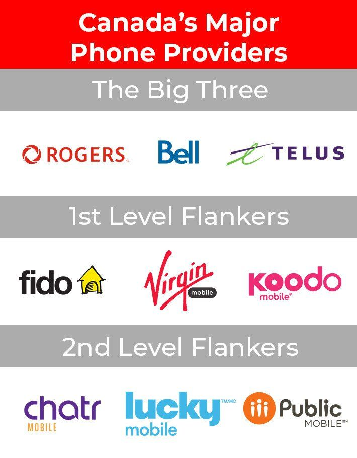 Just to make sure OP (and everyone else) is aware of all their options and how they are connected. This, of course, excludes provincial carriers