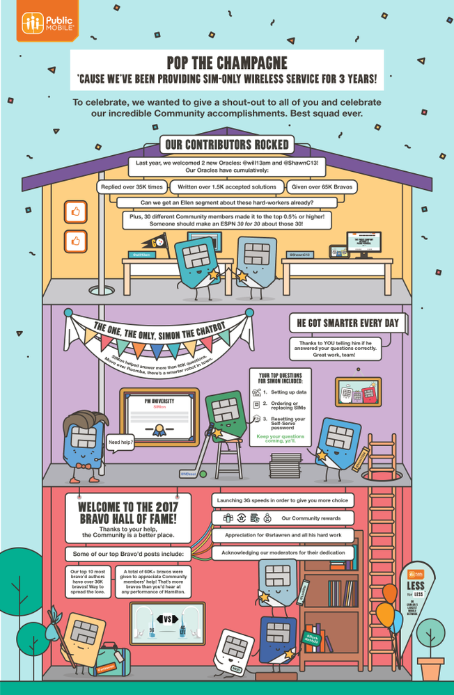 HIGH RES_ENGLISH_Public Mobile-3rd Anniversary Community Thank-You Illustration_DESIGN_Mar06-01.png