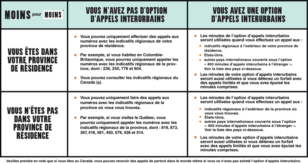 Public Mobile - Knowledge Base Articles Overhaul_WORKING-Image-4_FRENCH.png