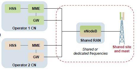 RAN_Share_model-LTE1.jpg